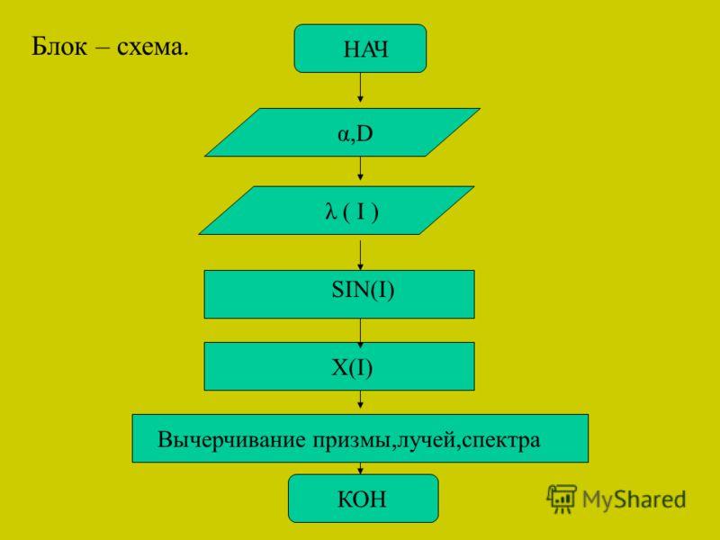 НАЧ α,D λ ( I ) X(I) SIN(I) КОН Вычерчивание призмы,лучей,спектра Блок – схема.