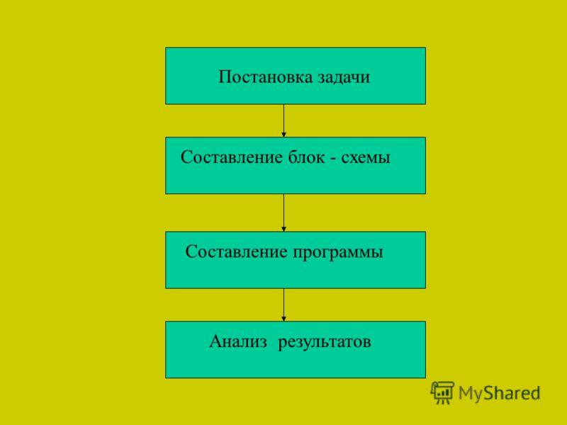 Постановка задачи Составление блок - схемы Составление программы Анализ результатов
