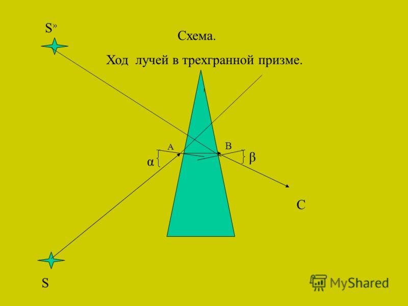 S S»S» С В А Схема. Ход лучей в трехгранной призме. α β