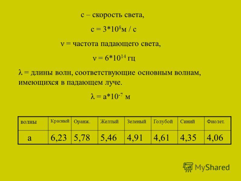 с – скорость света, с = 3*10 8 м / с ν = частота падающего света, ν = 6*10 14 гц λ = длины волн, соответствующие основным волнам, имеющихся в падающем луче. λ = а*10 -7 м волны Красный Оранж.ЖелтыйЗеленыйГолубойСинийФиолет. а6,235,785,464,914,614,354