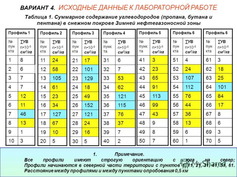 Таблица 1. Суммарное содержание углеводородов (пропана, бутана и пентана) в снежном покрове Зимней нефтегазоносной зоны Профиль 1 пун кта УВ n10 -6 см 3 /кг 18 26 37 47 512 611 746 813 91 103 ВАРИАНТ 4. ИСХОДНЫЕ ДАННЫЕ К ЛАБОРАТОРНОЙ РАБОТЕ Профиль 2