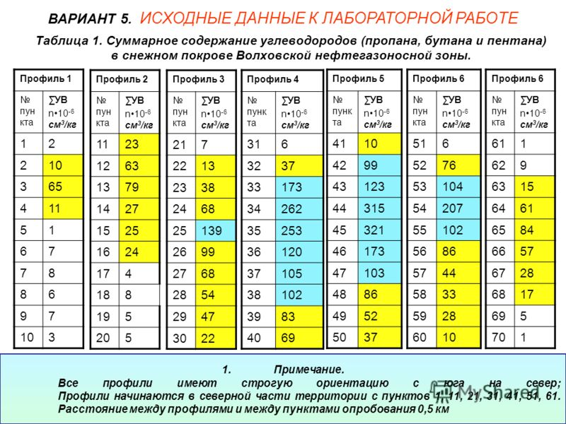 Таблица 1. Суммарное содержание углеводородов (пропана, бутана и пентана) в снежном покрове Волховской нефтегазоносной зоны. Профиль 1 пун кта УВ n10 -6 см 3 /кг 12 210 365 411 51 67 78 86 97 103 ВАРИАНТ 5. ИСХОДНЫЕ ДАННЫЕ К ЛАБОРАТОРНОЙ РАБОТЕ Профи
