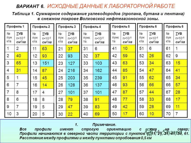 Таблица 1. Суммарное содержание углеводородов (пропана, бутана и пентана) в снежном покрове Волховской нефтегазоносной зоны. Профиль 1 пун кта УВ n10 -6 см 3 /кг 12 240 365 431 51 67 78 86 97 103 ВАРИАНТ 6. ИСХОДНЫЕ ДАННЫЕ К ЛАБОРАТОРНОЙ РАБОТЕ Профи