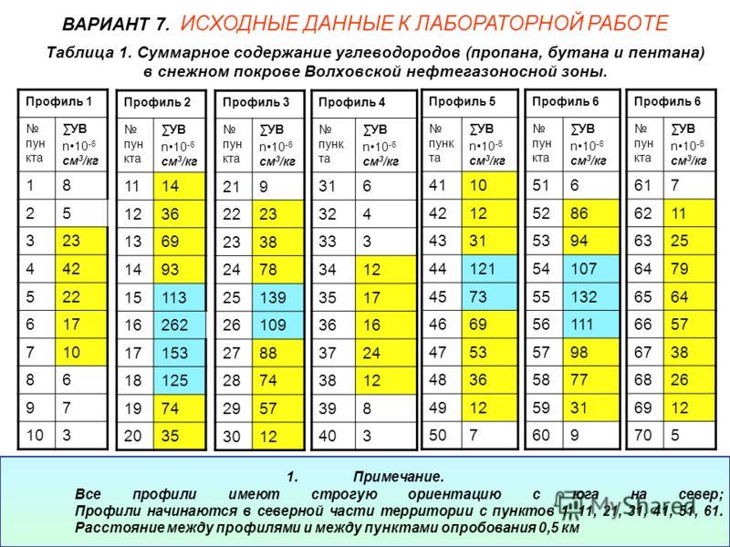 Таблица 1. Суммарное содержание углеводородов (пропана, бутана и пентана) в снежном покрове Волховской нефтегазоносной зоны. Профиль 1 пун кта УВ n10 -6 см 3 /кг 18 25 323 442 522 617 710 86 97 3 ВАРИАНТ 7. ИСХОДНЫЕ ДАННЫЕ К ЛАБОРАТОРНОЙ РАБОТЕ Профи