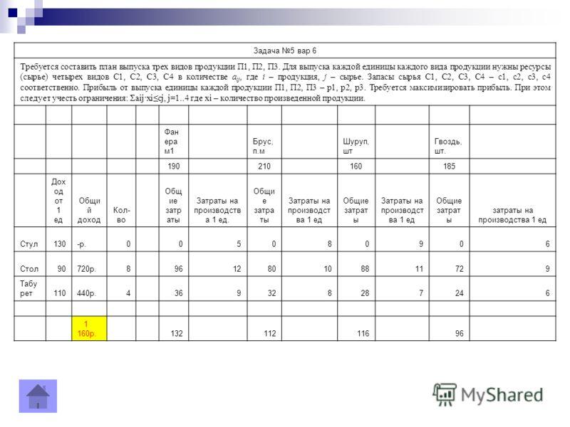 Задача 5 вар 6 Требуется составить план выпуска трех видов продукции П1, П2, П3. Для выпуска каждой единицы каждого вида продукции нужны ресурсы (сырье) четырех видов С1, С2, С3, С4 в количестве a ij, где i – продукция, j – сырье. Запасы сырья C1, C2