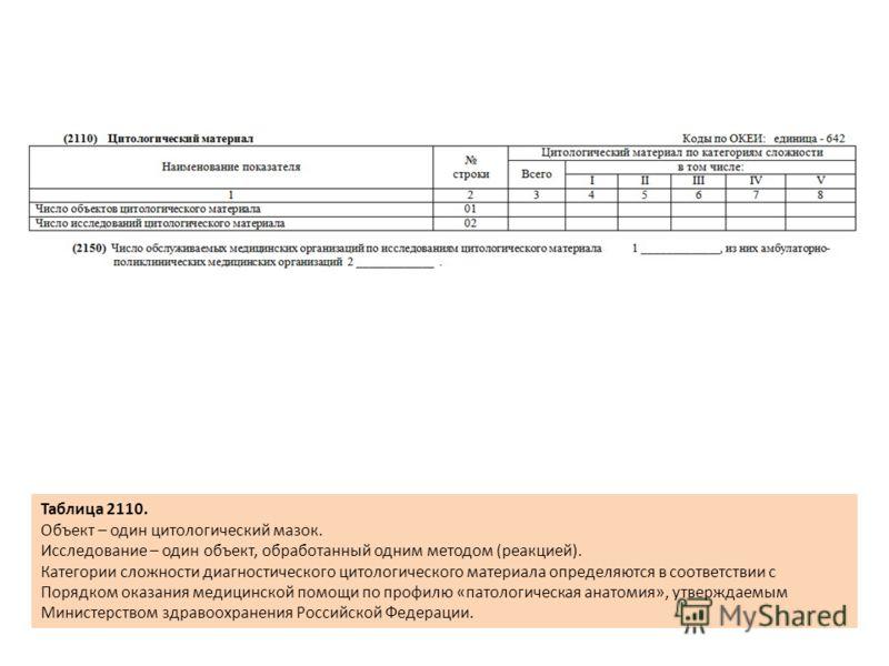 Таблица 2110. Объект – один цитологический мазок. Исследование – один объект, обработанный одним методом (реакцией). Категории сложности диагностического цитологического материала определяются в соответствии с Порядком оказания медицинской помощи по