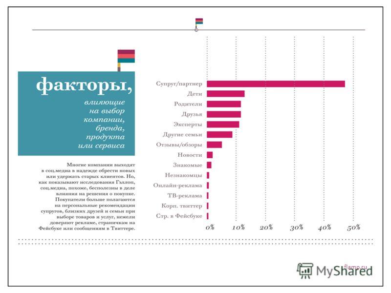 flamp.ru Советы