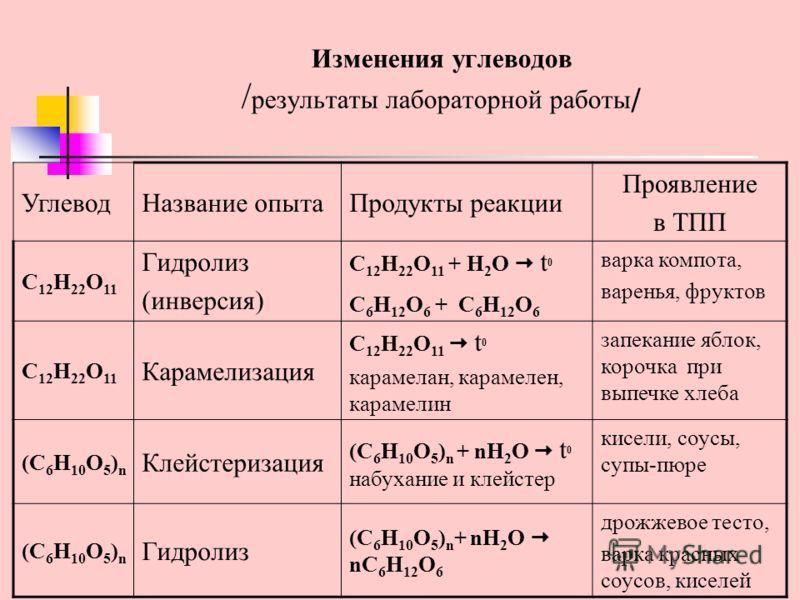 Изменения углеводов / результаты лабораторной работы / УглеводНазвание опытаПродукты реакции Проявление в ТПП C 12 H 22 O 11 Гидролиз (инверсия) C 12 H 22 O 11 + H 2 O t 0 C 6 H 12 O 6 + C 6 H 12 O 6 варка компота, варенья, фруктов C 12 H 22 O 11 Кар
