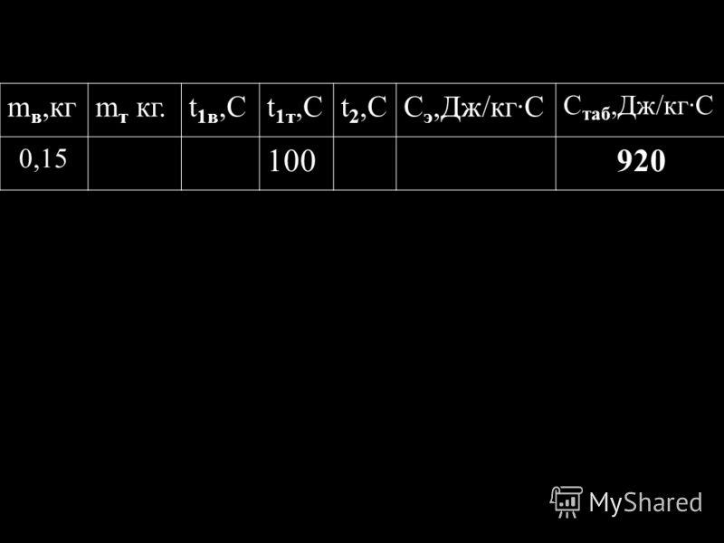 Вывод:………… Работал(а) с …… m в,кгm т кг.t 1в,Сt 1т,Сt 2,СС э,Дж/кг·С С таб,Дж/кг·С 0,15 100920