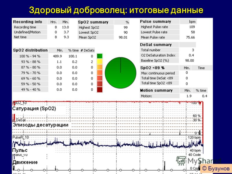 Здоровый доброволец: итоговые данные © Бузунов