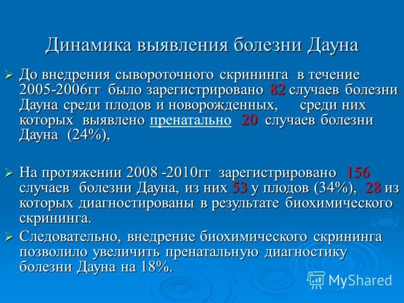 Динамика выявления болезни Дауна До внедрения сывороточного скрининга в течение 2005-2006гг было зарегистрировано 82 случаев болезни Дауна среди плодов и новорожденных, среди них которых выявлено 20 случаев болезни Дауна (24%), До внедрения сывороточ