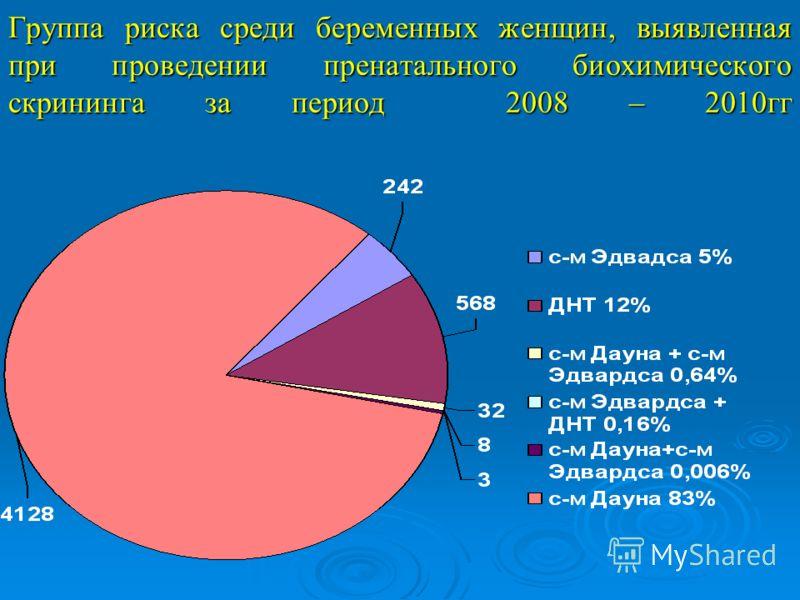 Группа риска среди беременных женщин, выявленная при проведении пренатального биохимического скрининга за период 2008 – 2010гг