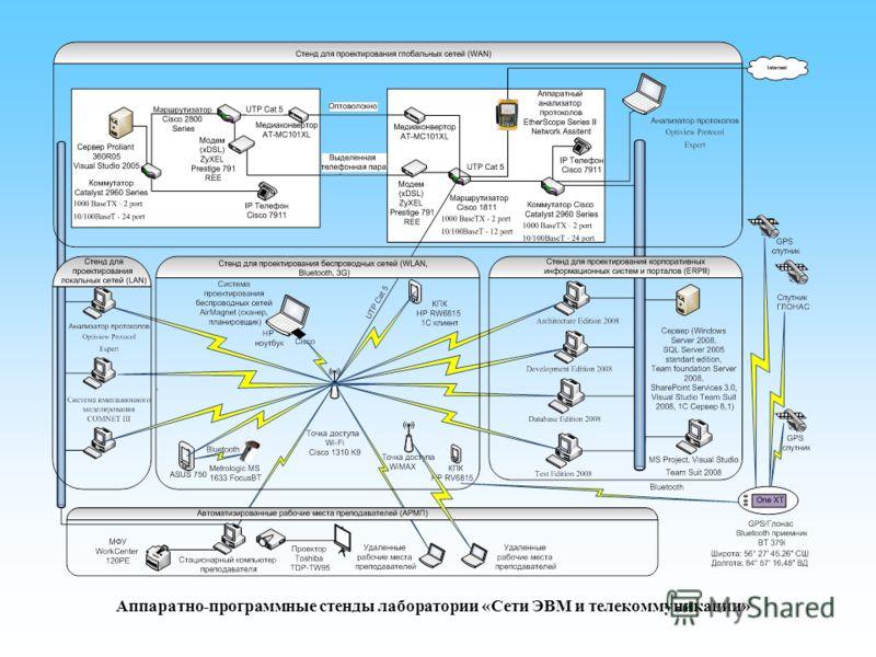 Аппаратно-программные стенды лаборатории «Сети ЭВМ и телекоммуникации»