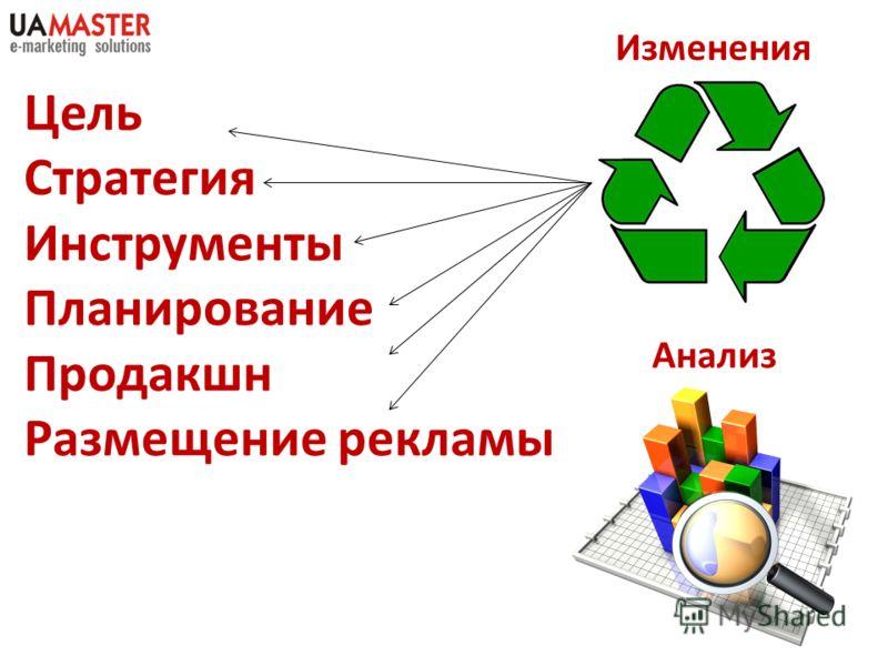 Цель Стратегия Инструменты Планирование Продакшн Размещение рекламы Анализ Изменения