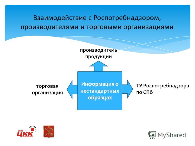 Взаимодействие с Роспотребнадзором, производителями и торговыми организациями ТУ Роспотребнадзора по СПб торговая организация производитель продукции Информация о нестандартных образцах