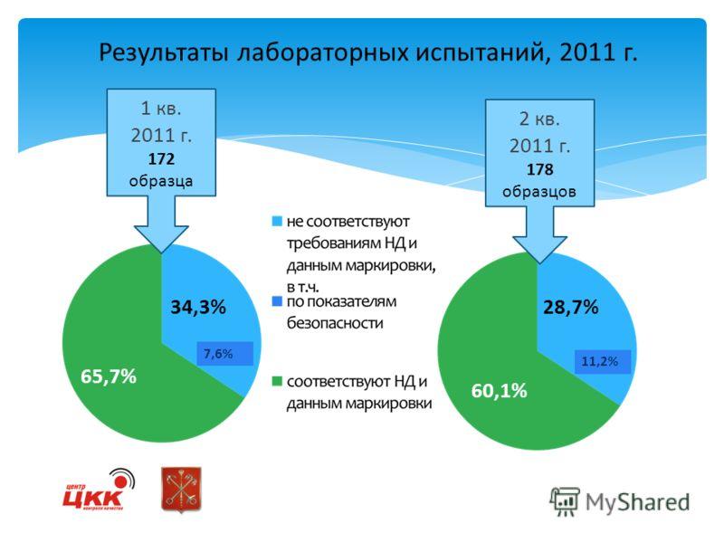 Результаты лабораторных испытаний, 2011 г. 1 кв. 2011 г. 172 образца 34,3% 7,6% 65,7% 2 кв. 2011 г. 178 образцов 60,1% 28,7% 11,2%