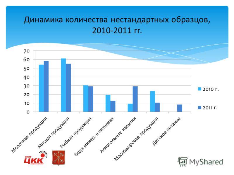 Динамика количества нестандартных образцов, 2010-2011 гг.