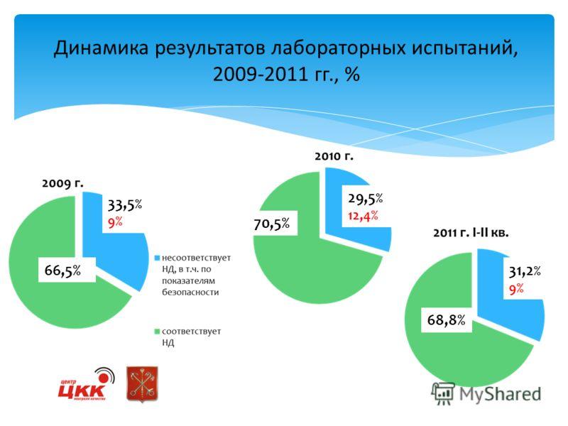 Динамика результатов лабораторных испытаний, 2009-2011 гг., % 33,5 % 9% 66,5% 29,5 % 12,4% 70,5% 31,2 % 9% 68,8%