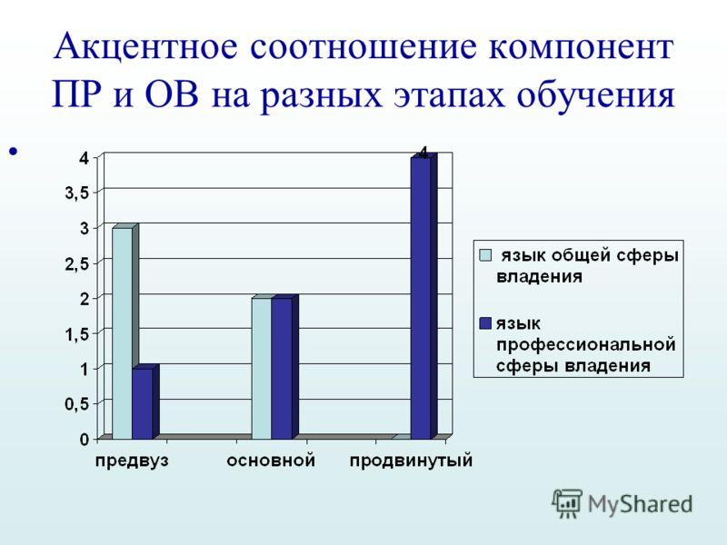 Акцентное соотношение компонент ПР и ОВ на разных этапах обучения