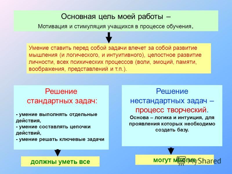 ппаав Эмоциональные методы мотивация Познавательные методы Волевые методы Социальные методы
