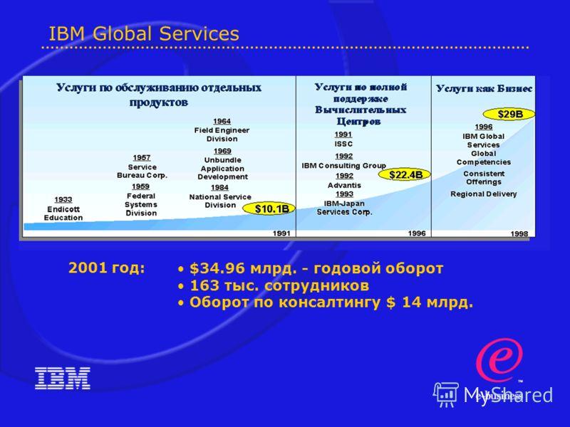 IBM Global Services $34.96 млрд. - годовой оборот 163 тыс. cотрудников Оборот по консалтингу $ 14 млрд. 2001 год:
