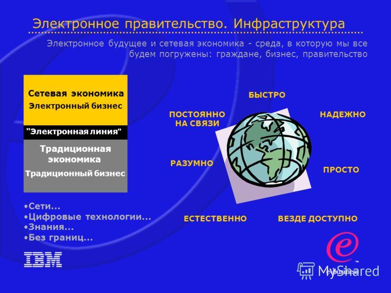 Электронное правительство. Инфраструктура Сетевая экономика Электронный бизнес