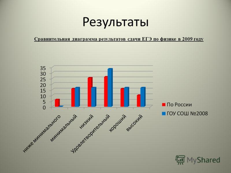 Результаты Сравнительная диаграмма результатов сдачи ЕГЭ по физике в 2009 году