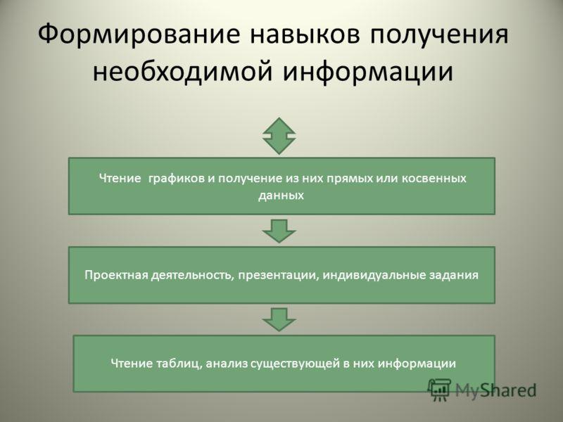 Формирование навыков получения необходимой информации Чтение графиков и получение из них прямых или косвенных данных Проектная деятельность, презентации, индивидуальные задания Чтение таблиц, анализ существующей в них информации