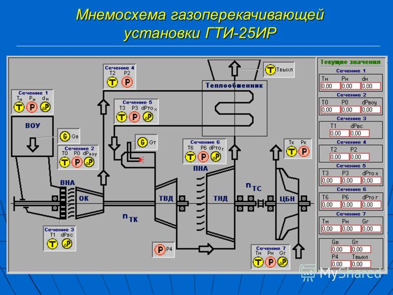 Мнемосхема газоперекачивающей установки ГТИ-25ИР