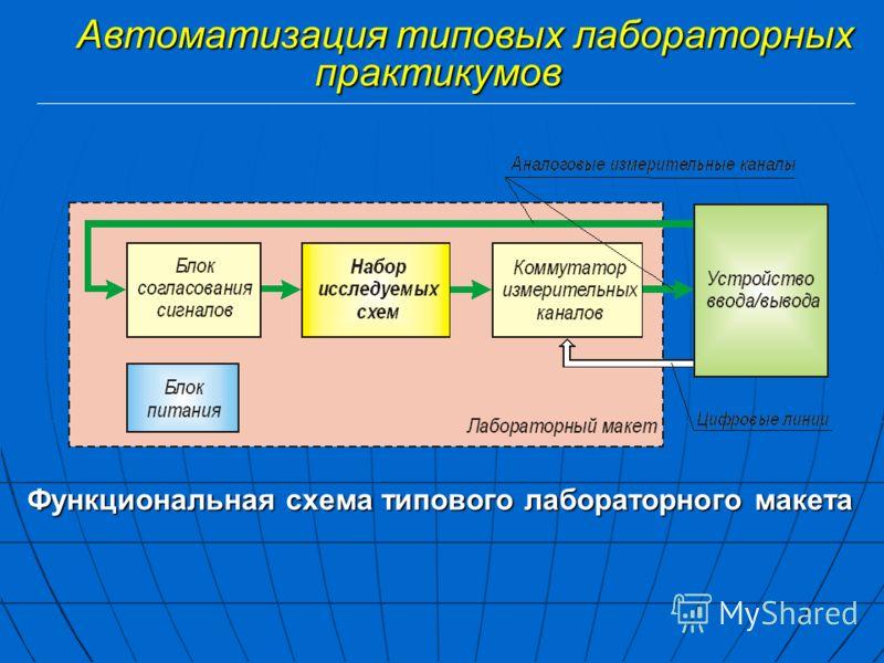 Функциональная схема типового лабораторного макета Автоматизация типовых лабораторных практикумов