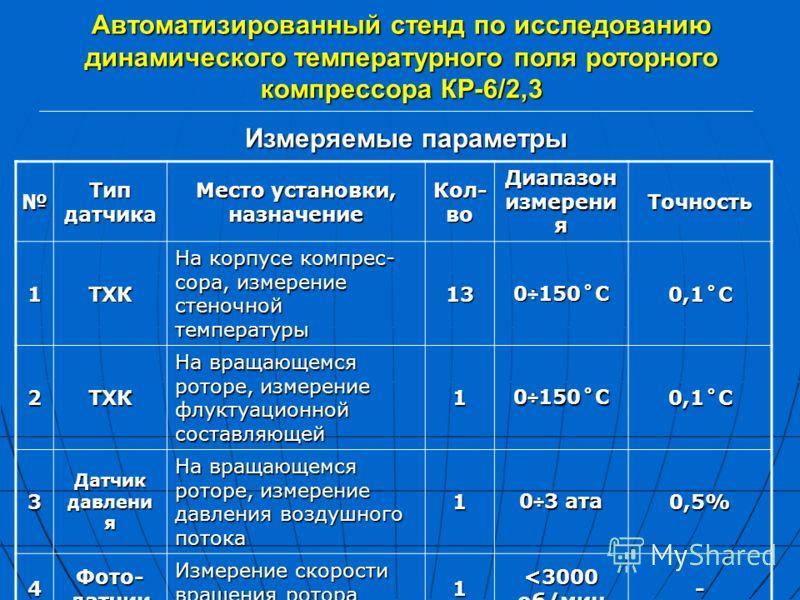 Автоматизированный стенд по исследованию динамического температурного поля роторного компрессора КР-6/2,3 Тип датчика Место установки, назначение Кол- во Диапазон измерени я Точность 1ТХК На корпусе компрес- сора, измерение стеночной температуры 13 0