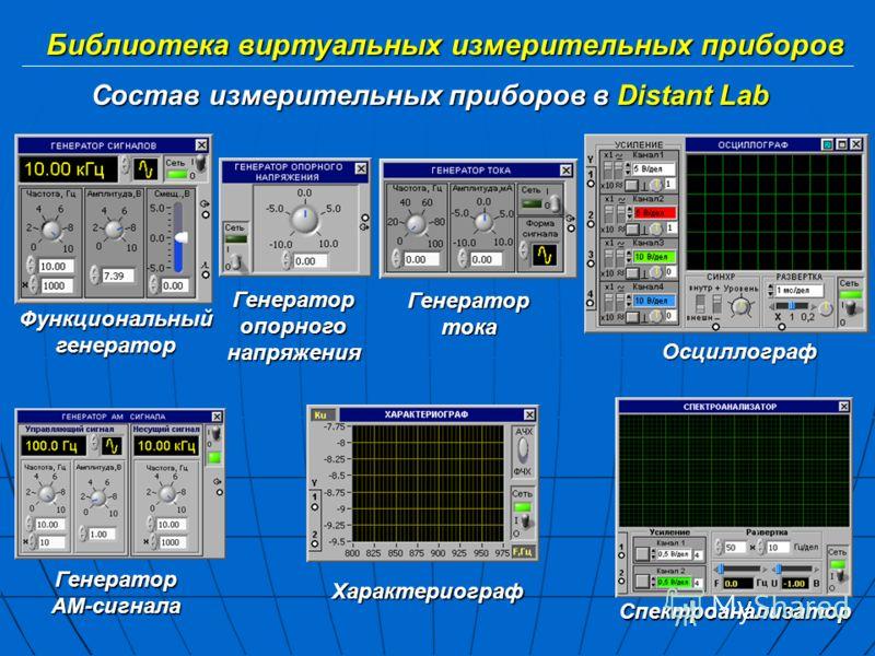 Библиотека виртуальных измерительных приборов Состав измерительных приборов в Distant Lab Функциональныйгенератор Генераторопорногонапряжения Генератортока Осциллограф ГенераторАМ-сигнала Характериограф Спектроанализатор