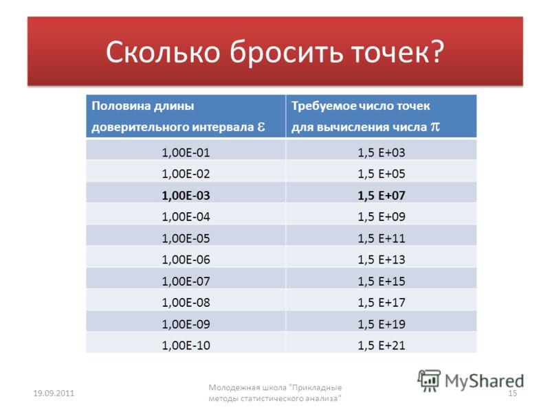 Сколько бросить точек? Половина длины доверительного интервала Требуемое число точек для вычисления числа 1,00E-011,5 E+03 1,00E-021,5 E+05 1,00E-031,5 E+07 1,00E-041,5 E+09 1,00E-051,5 E+11 1,00E-061,5 E+13 1,00E-071,5 E+15 1,00E-081,5 E+17 1,00E-09