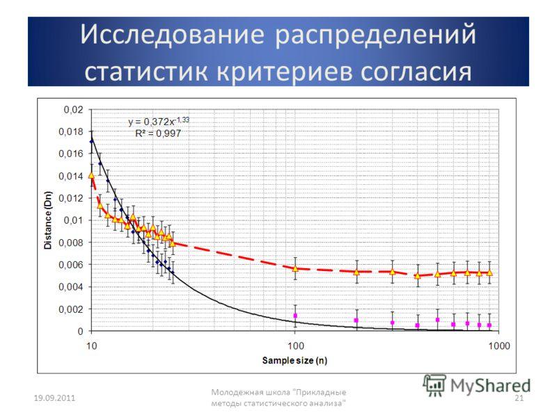 Исследование распределений статистик критериев согласия 19.09.2011 Молодежная школа Прикладные методы статистического анализа 21