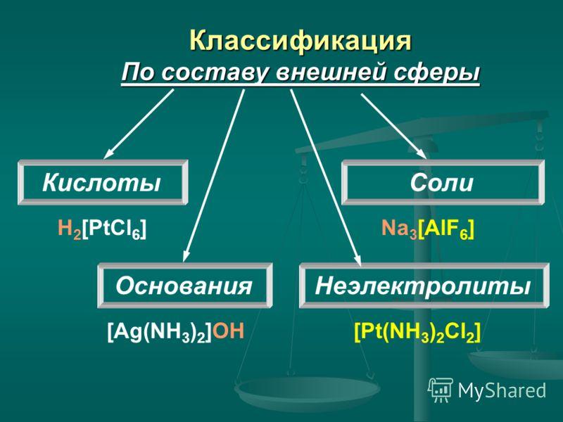 Классификация По составу внешней сферы Кислоты Основания Соли Неэлектролиты H 2 [PtCl 6 ]Na 3 [AlF 6 ] [Pt(NH 3 ) 2 Cl 2 ][Ag(NH 3 ) 2 ]OH