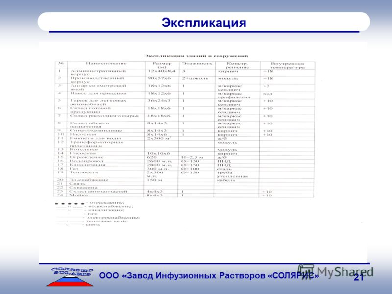 SOLARIS ООО « Завод Инфузионных Растворов « СОЛЯРИС » 21 Экспликация