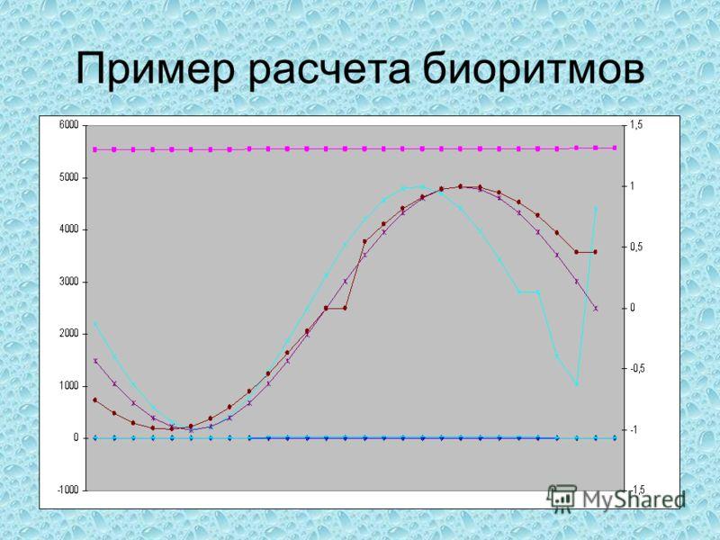 Пример расчета биоритмов