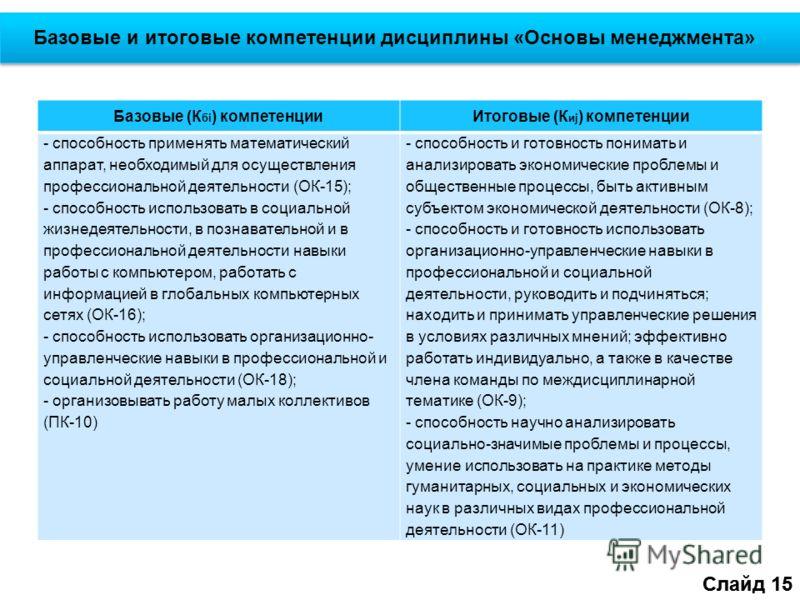 Слайд 15 Базовые и итоговые компетенции дисциплины «Основы менеджмента» Слайд 15 Базовые (К бi ) компетенцииИтоговые (К иj ) компетенции - способность применять математический аппарат, необходимый для осуществления профессиональной деятельности (ОК-1