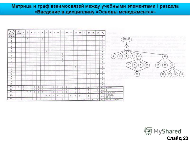 Слайд 23 Матрица и граф взаимосвязей между учебными элементами I раздела «Введение в дисциплину «Основы менеджмента»» Слайд 23