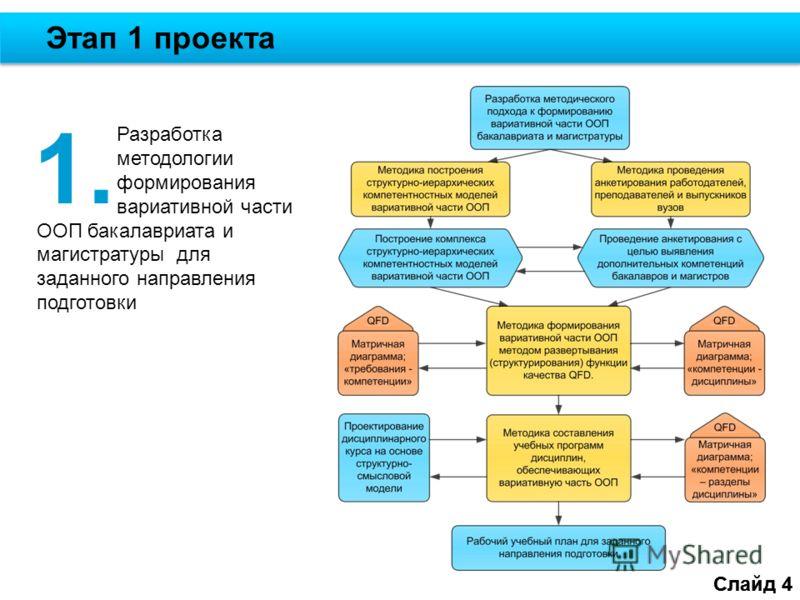 Слайд 4 Этап 1 проекта Слайд 4 Разработка методологии формирования вариативной части ООП бакалавриата и магистратуры для заданного направления подготовки 1.
