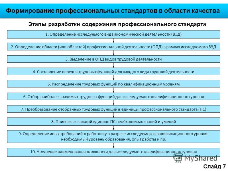 Слайд 7 Формирование профессиональных стандартов в области качества Этапы разработки содержания профессионального стандарта 1. Определение исследуемого вида экономической деятельности (ВЭД) 2. Определение области (или областей) профессиональной деяте