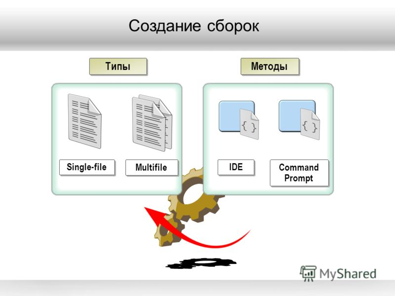Создание сборок Single-file Multifile Методы Command Prompt IDE Типы