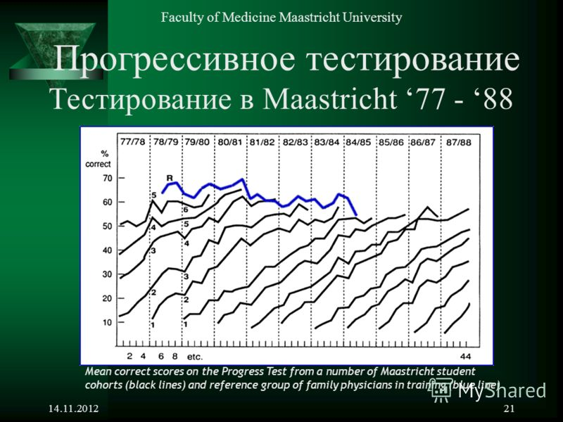 14.11.201221 Mean correct scores on the Progress Test from a number of Maastricht student cohorts (black lines) and reference group of family physicians in training (blue line) Прогрессивное тестирование Тестирование в Maastricht 77 - 88 Faculty of M