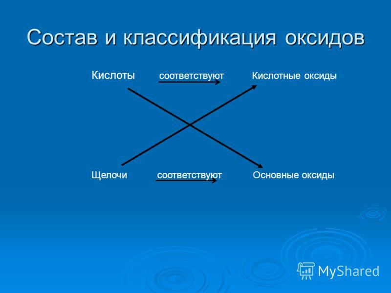 Кислоты соответствуют Кислотные оксиды Щелочи соответствуют Основные оксиды Состав и классификация оксидов