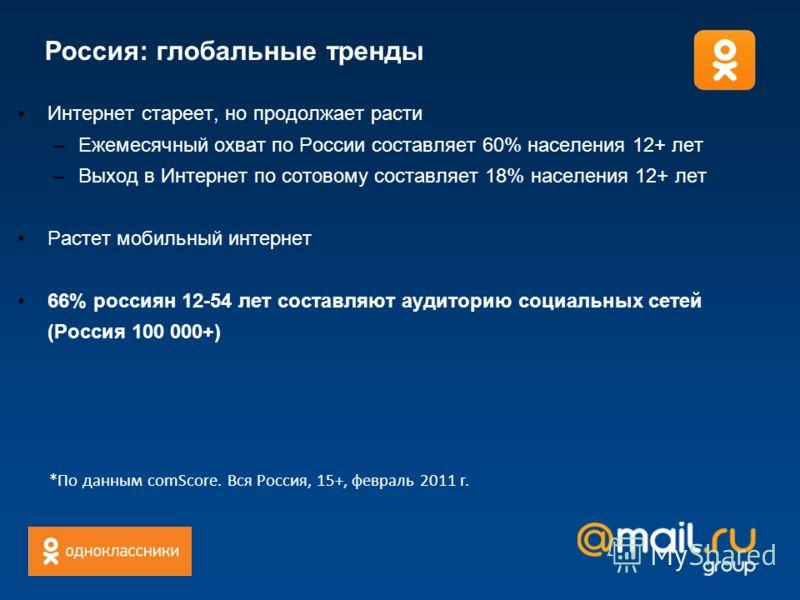 Россия: глобальные тренды Интернет стареет, но продолжает расти –Ежемесячный охват по России составляет 60% населения 12+ лет –Выход в Интернет по сотовому составляет 18% населения 12+ лет Растет мобильный интернет 66% россиян 12-54 лет составляют ау