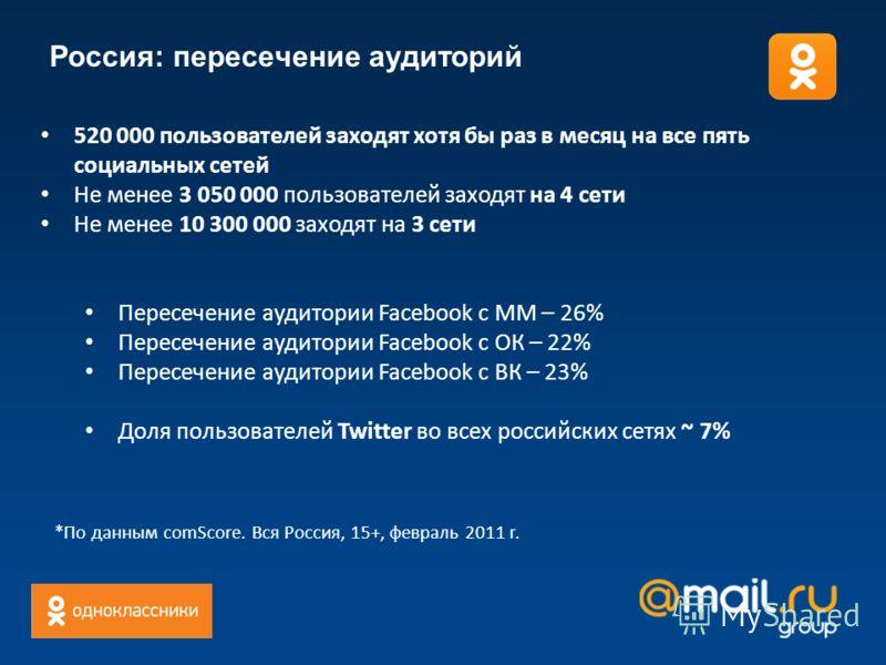 Россия: пересечение аудиторий 520 000 пользователей заходят хотя бы раз в месяц на все пять социальных сетей Не менее 3 050 000 пользователей заходят на 4 сети Не менее 10 300 000 заходят на 3 сети Пересечение аудитории Facebook с ММ – 26% Пересечени