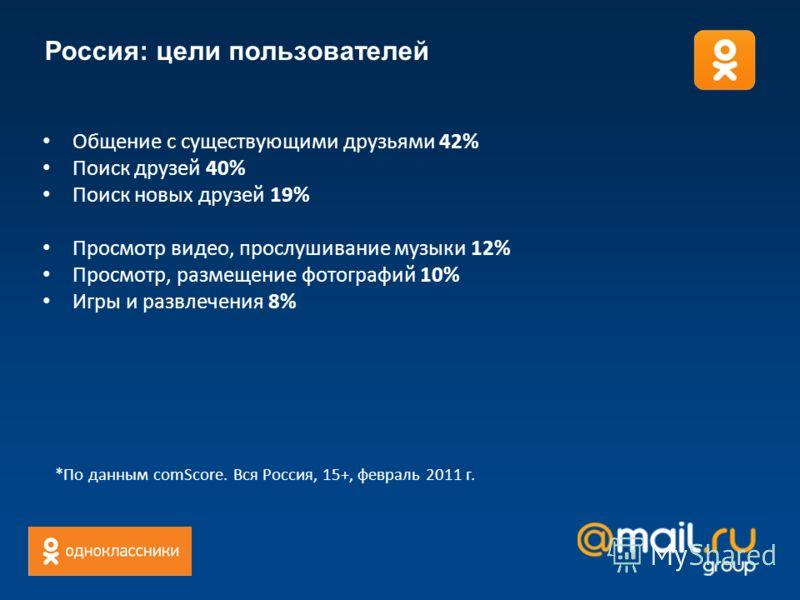 Россия: цели пользователей Общение с существующими друзьями 42% Поиск друзей 40% Поиск новых друзей 19% Просмотр видео, прослушивание музыки 12% Просмотр, размещение фотографий 10% Игры и развлечения 8% *По данным comScore. Вся Россия, 15+, февраль 2