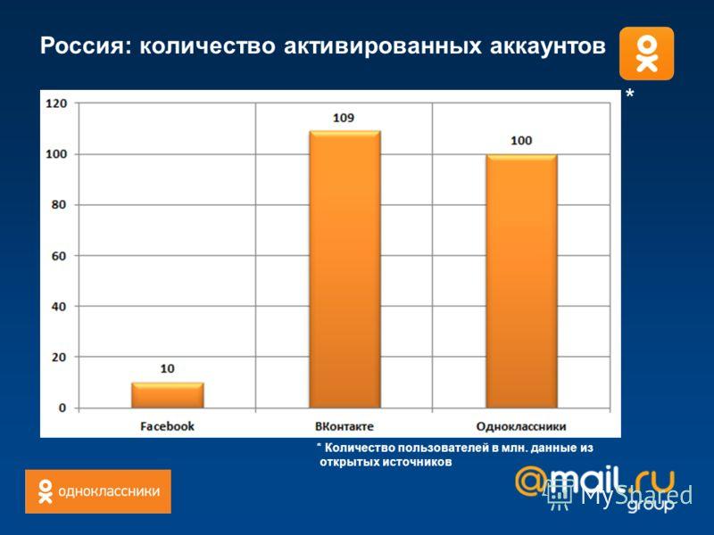 Россия: количество активированных аккаунтов * Количество пользователей в млн. данные из открытых источников *