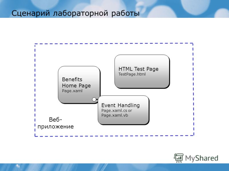 Сценарий лабораторной работы Benefits Home Page Page.xaml HTML Test Page TestPage.html Веб- приложение Event Handling Page.xaml.cs or Page.xaml.vb