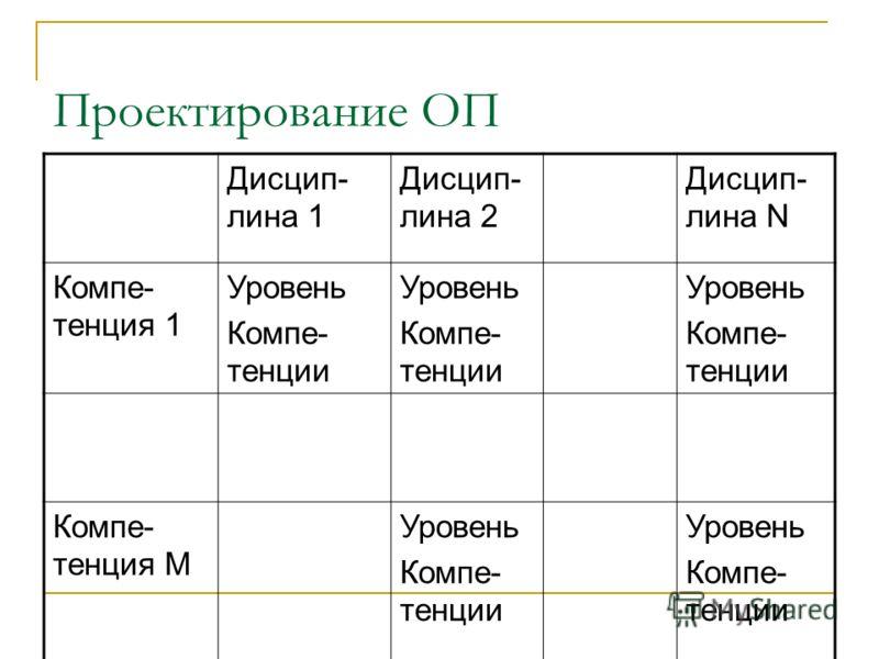 Проектирование ОП Дисцип- лина 1 Дисцип- лина 2 Дисцип- лина N Компе- тенция 1 Уровень Компе- тенции Уровень Компе- тенции Уровень Компе- тенции Компе- тенция М Уровень Компе- тенции Уровень Компе- тенции